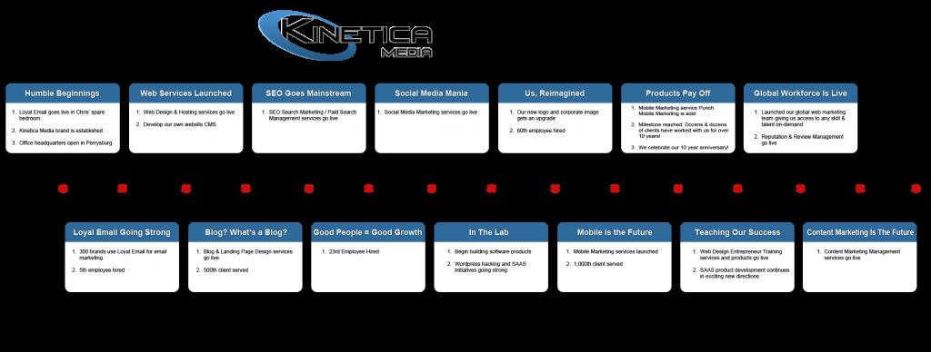 Kinetica-Media-Timeline